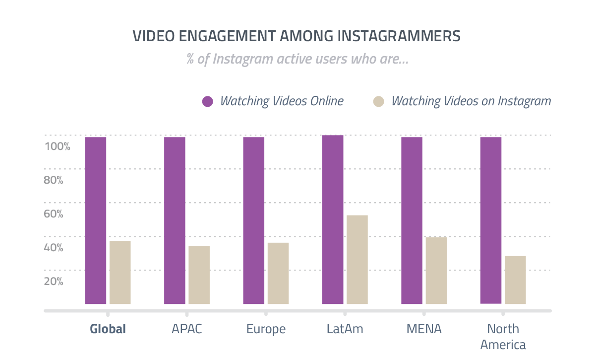 Instagram visualización de videos